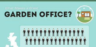 what makes a great garden office
